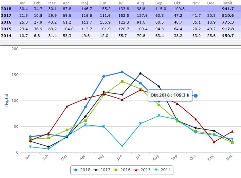 Index för flygtiden ökade med 231% under oktober jämfört med förra årets månad. Samtidigt passerades årsbästa på femårsperioden.