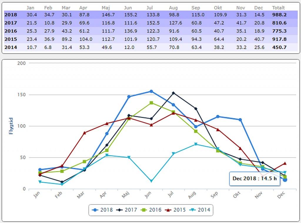 Flygtiden för 2018 slutade på 988 timmar avrundat eller en ökning mot föregående år på +21,9%